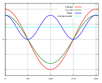 Power Factor Correction - Southern States