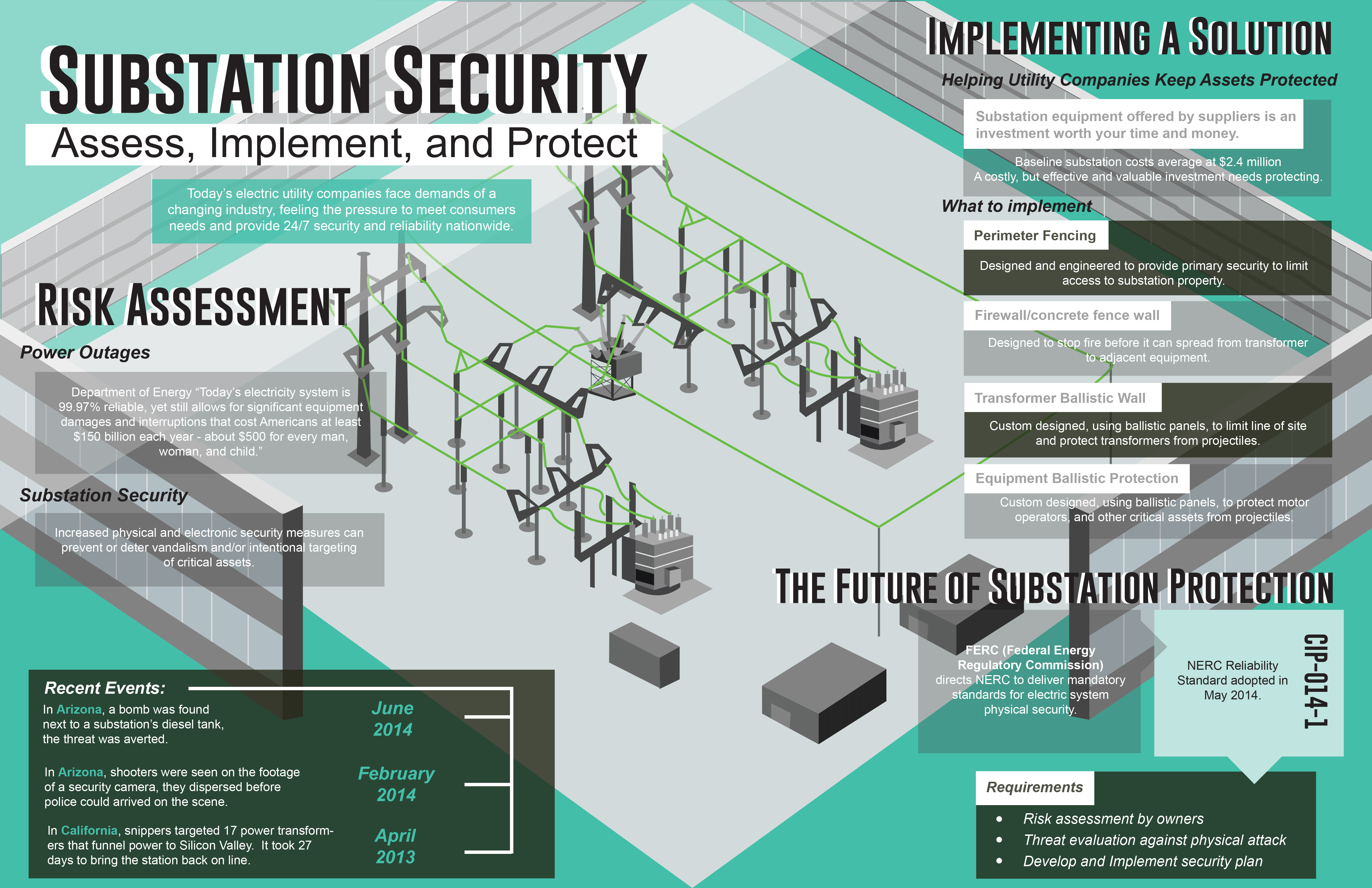 Substation Security Infographic